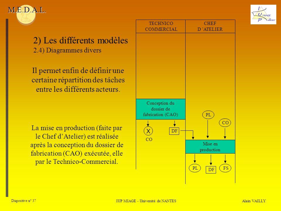 Alain VAILLY Diapositive n° 37 2) Les différents modèles 2.4) Diagrammes divers IUP MIAGE - Université de NANTES M.E.D.A.L. La mise en production (fai