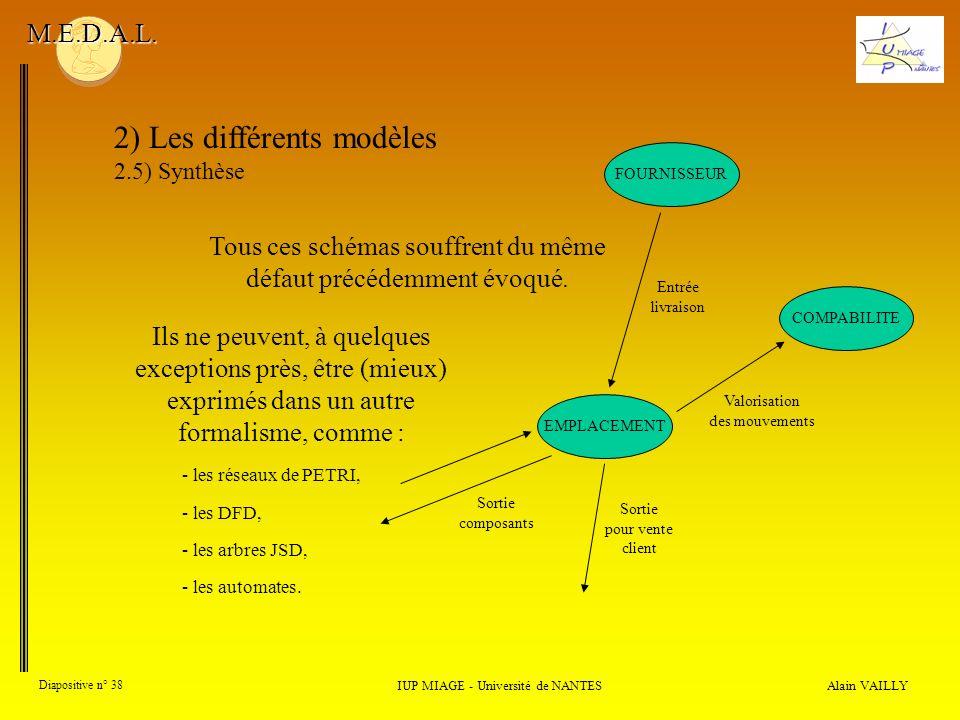 Alain VAILLY Diapositive n° 38 2) Les différents modèles 2.5) Synthèse IUP MIAGE - Université de NANTES M.E.D.A.L. Ils ne peuvent, à quelques exceptio
