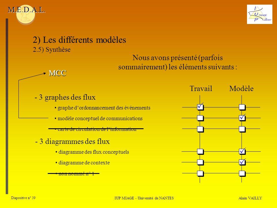 Alain VAILLY Diapositive n° 39 2) Les différents modèles 2.5) Synthèse IUP MIAGE - Université de NANTES M.E.D.A.L. - 3 graphes des flux Nous avons pré