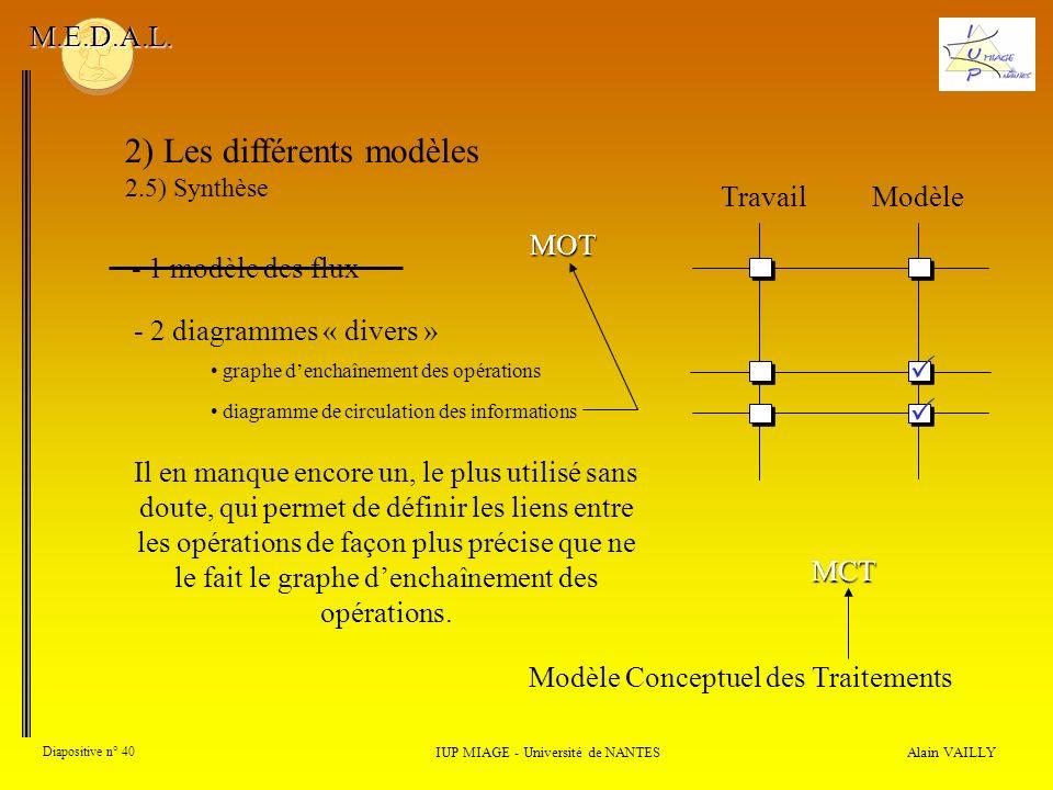 Alain VAILLY Diapositive n° 40 2) Les différents modèles 2.5) Synthèse IUP MIAGE - Université de NANTES M.E.D.A.L. - 1 modèle des flux Il en manque en