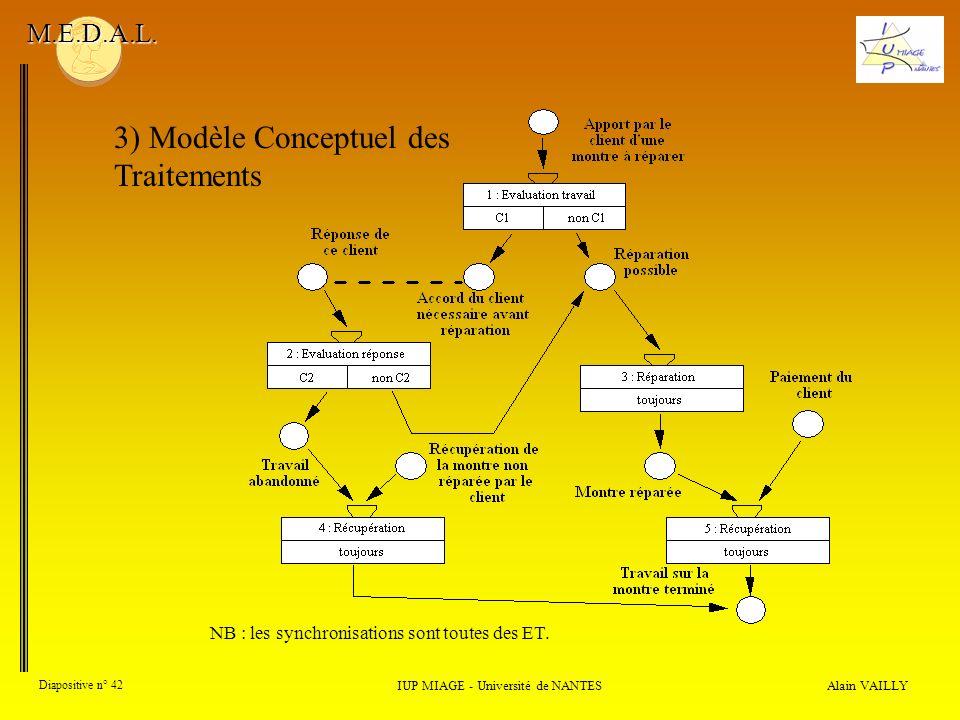 Alain VAILLY Diapositive n° 42 3) Modèle Conceptuel des Traitements IUP MIAGE - Université de NANTES M.E.D.A.L. NB : les synchronisations sont toutes