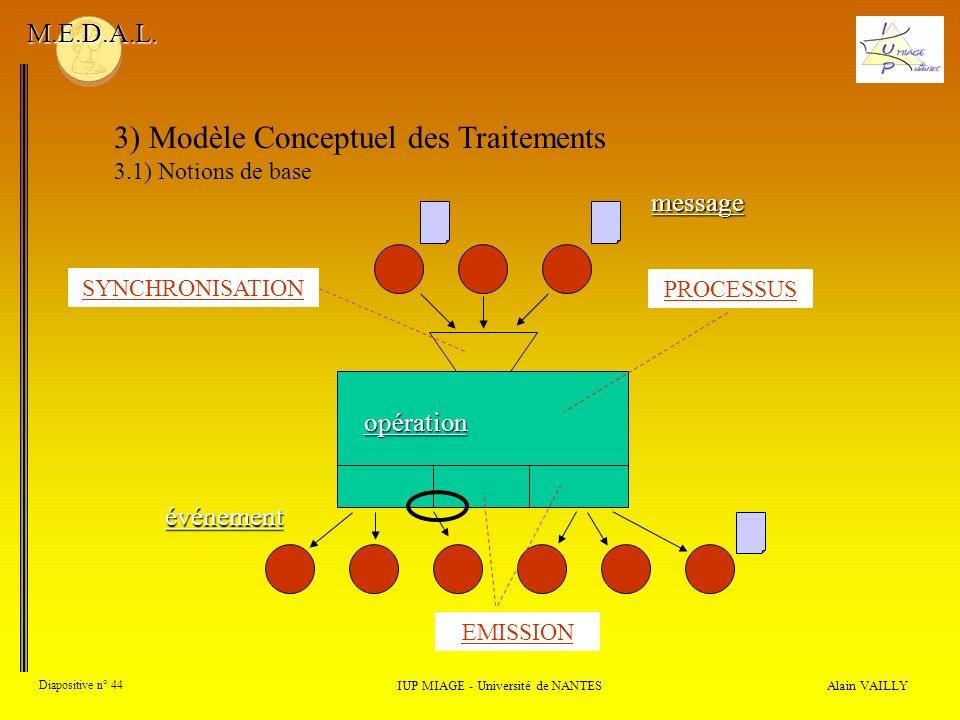 Alain VAILLY Diapositive n° 44 3) Modèle Conceptuel des Traitements 3.1) Notions de base IUP MIAGE - Université de NANTES M.E.D.A.L. PROCESSUS SYNCHRO