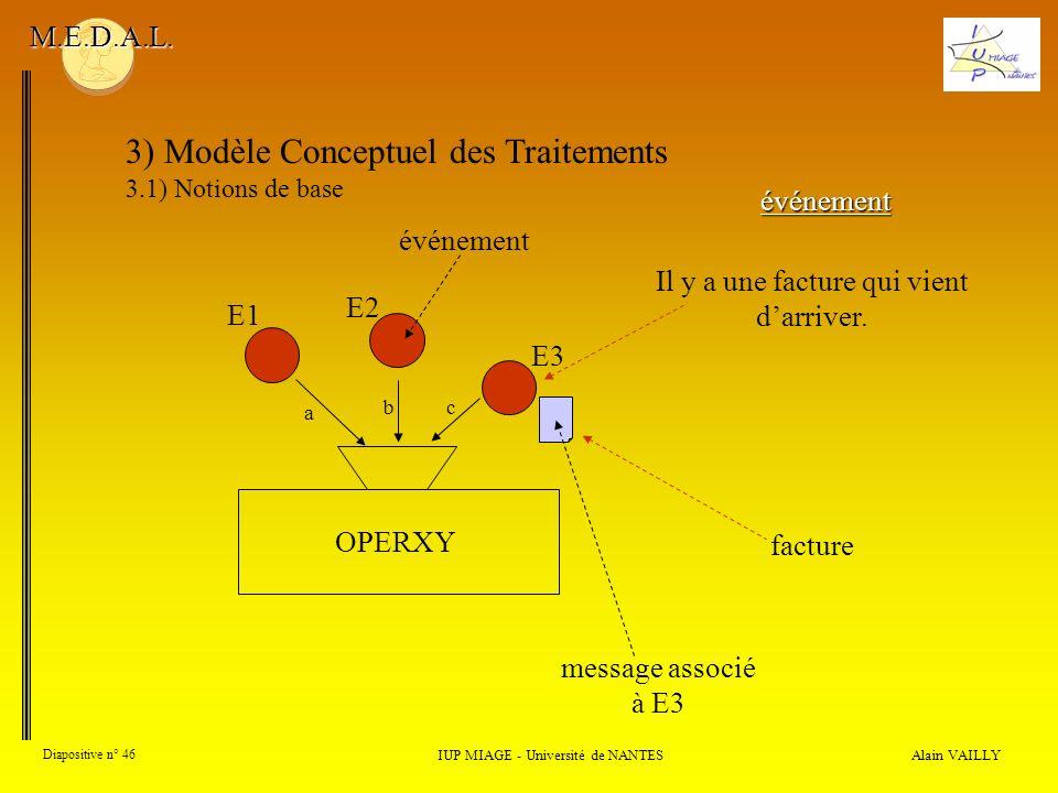Alain VAILLY Diapositive n° 46 3) Modèle Conceptuel des Traitements 3.1) Notions de base IUP MIAGE - Université de NANTES M.E.D.A.L. événement a OPERX