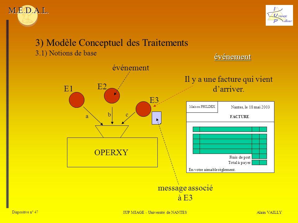 Alain VAILLY Diapositive n° 47 3) Modèle Conceptuel des Traitements 3.1) Notions de base IUP MIAGE - Université de NANTES M.E.D.A.L. événement a OPERX