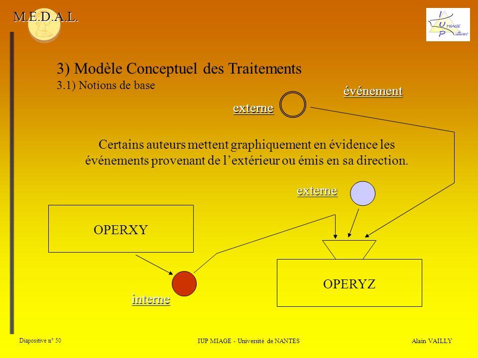 Alain VAILLY Diapositive n° 50 3) Modèle Conceptuel des Traitements 3.1) Notions de base IUP MIAGE - Université de NANTES M.E.D.A.L. Certains auteurs