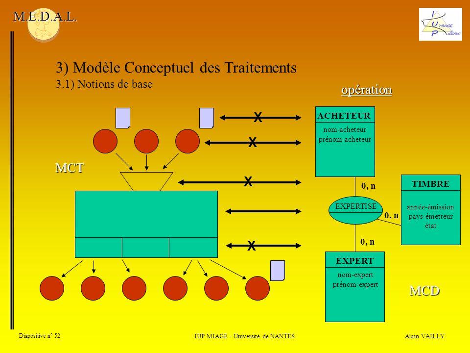 Alain VAILLY Diapositive n° 52 3) Modèle Conceptuel des Traitements 3.1) Notions de base IUP MIAGE - Université de NANTES M.E.D.A.L. MCT opération MCD