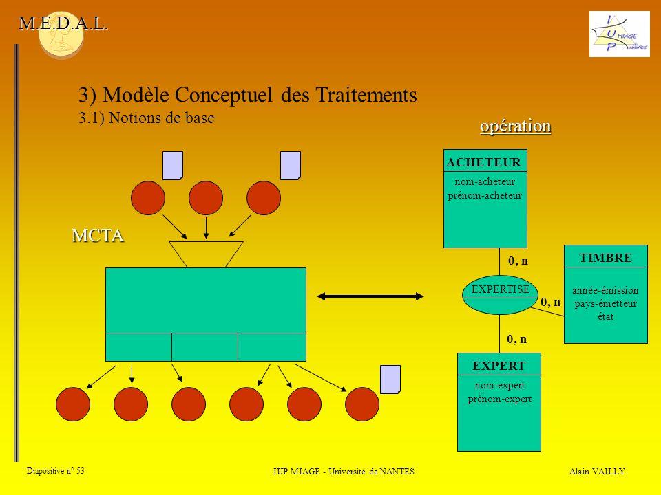 Alain VAILLY Diapositive n° 53 3) Modèle Conceptuel des Traitements 3.1) Notions de base IUP MIAGE - Université de NANTES M.E.D.A.L. MCTA opération EX