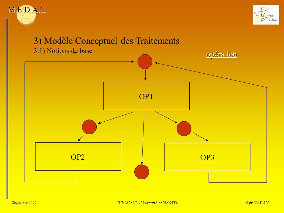 Alain VAILLY Diapositive n° 55 3) Modèle Conceptuel des Traitements 3.1) Notions de base IUP MIAGE - Université de NANTES M.E.D.A.L. opération OP1OP3O