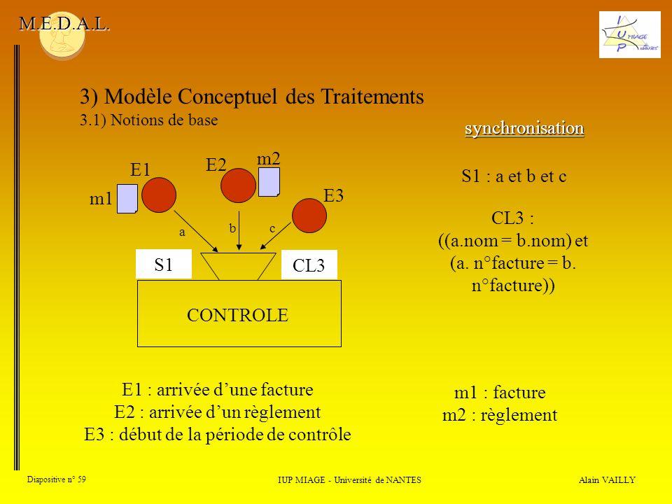 Alain VAILLY Diapositive n° 59 3) Modèle Conceptuel des Traitements 3.1) Notions de base IUP MIAGE - Université de NANTES M.E.D.A.L. synchronisation S