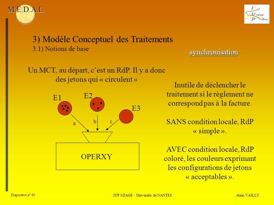 Alain VAILLY Diapositive n° 60 3) Modèle Conceptuel des Traitements 3.1) Notions de base IUP MIAGE - Université de NANTES M.E.D.A.L. synchronisation U