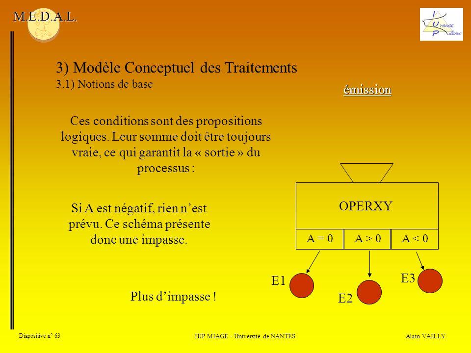 Alain VAILLY Diapositive n° 63 3) Modèle Conceptuel des Traitements 3.1) Notions de base IUP MIAGE - Université de NANTES M.E.D.A.L. Ces conditions so