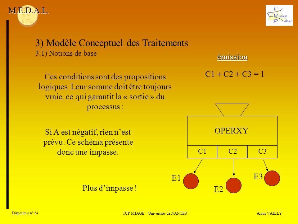 Alain VAILLY Diapositive n° 64 3) Modèle Conceptuel des Traitements 3.1) Notions de base IUP MIAGE - Université de NANTES M.E.D.A.L. Ces conditions so
