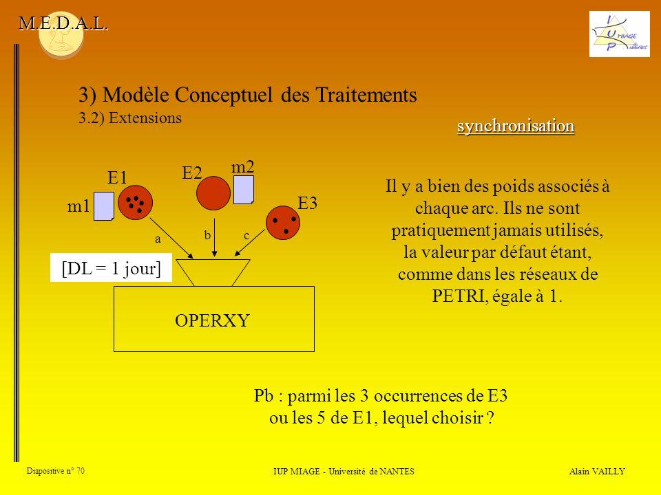 Alain VAILLY Diapositive n° 70 3) Modèle Conceptuel des Traitements 3.2) Extensions IUP MIAGE - Université de NANTES M.E.D.A.L. synchronisation a OPER