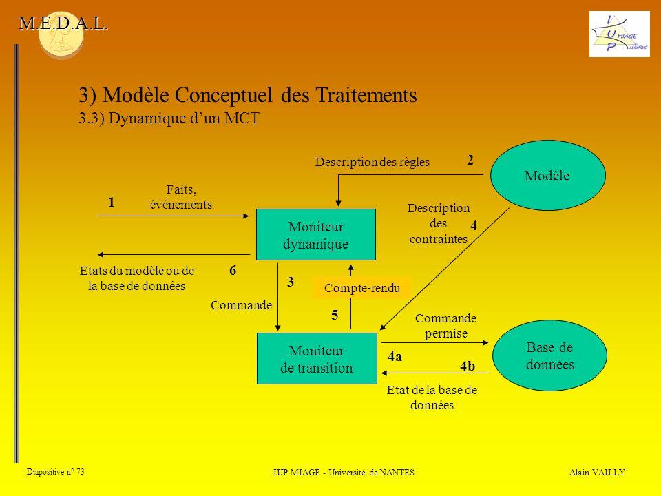 Alain VAILLY Diapositive n° 73 3) Modèle Conceptuel des Traitements 3.3) Dynamique dun MCT IUP MIAGE - Université de NANTES M.E.D.A.L. Moniteur dynami