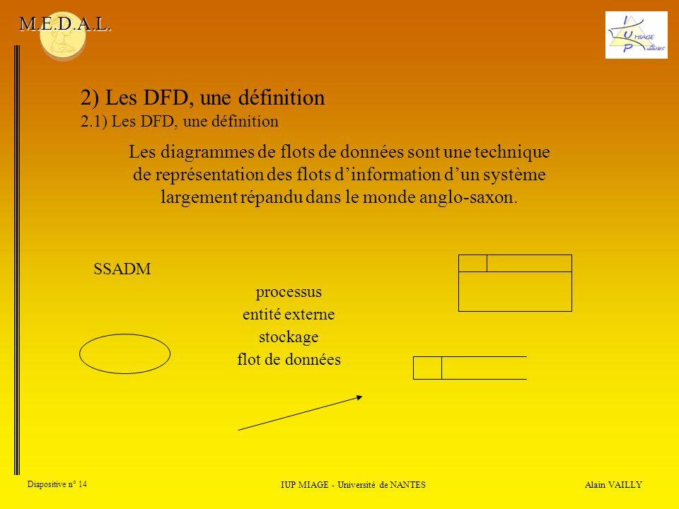 Alain VAILLY Diapositive n° 14 2) Les DFD, une définition 2.1) Les DFD, une définition IUP MIAGE - Université de NANTES M.E.D.A.L. SSADM processus ent