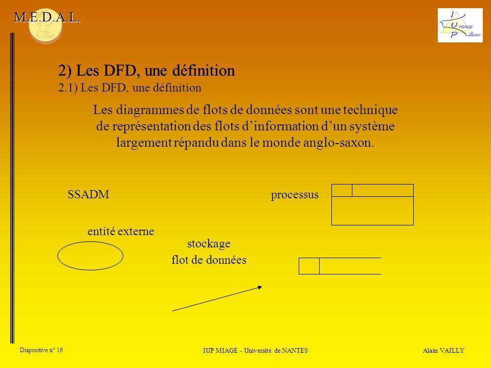 Alain VAILLY Diapositive n° 16 2) Les DFD, une définition IUP MIAGE - Université de NANTES M.E.D.A.L. SSADMprocessus entité externe stockage flot de d