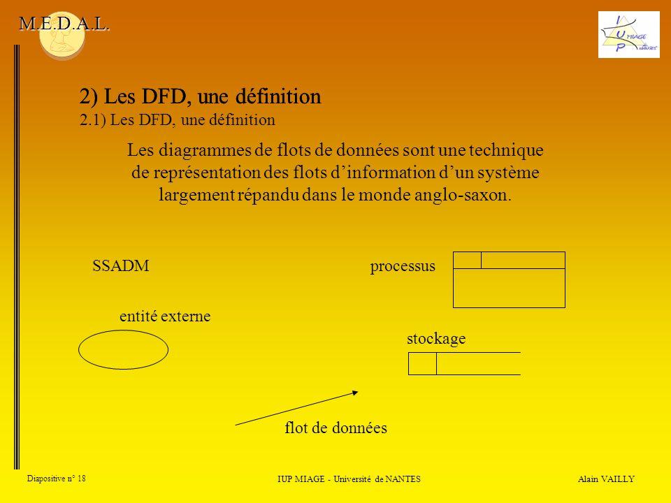 Alain VAILLY Diapositive n° 18 2) Les DFD, une définition IUP MIAGE - Université de NANTES M.E.D.A.L. SSADMprocessus stockage flot de données Les diag