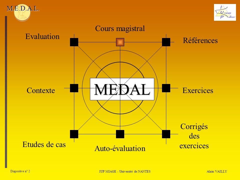 Alain VAILLY Diapositive n° 13 1) Introduction IUP MIAGE - Université de NANTES M.E.D.A.L.
