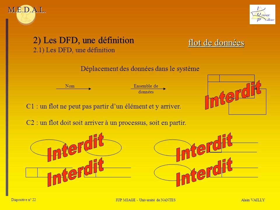 Alain VAILLY Diapositive n° 22 2) Les DFD, une définition IUP MIAGE - Université de NANTES M.E.D.A.L. flot de données Déplacement des données dans le