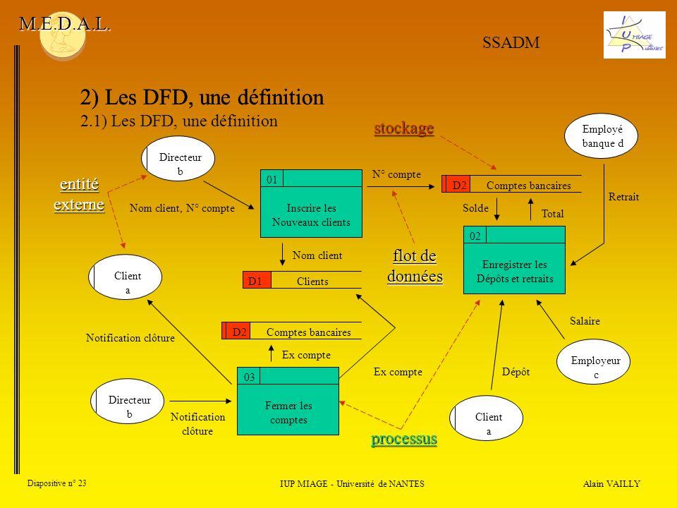 Alain VAILLY Diapositive n° 23 2) Les DFD, une définition IUP MIAGE - Université de NANTES M.E.D.A.L. SSADM Directeur b Client a Directeur b Client a