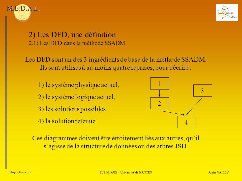 Alain VAILLY Diapositive n° 25 IUP MIAGE - Université de NANTES M.E.D.A.L. 2) Les DFD, une définition 2.1) Les DFD dans la méthode SSADM Les DFD sont