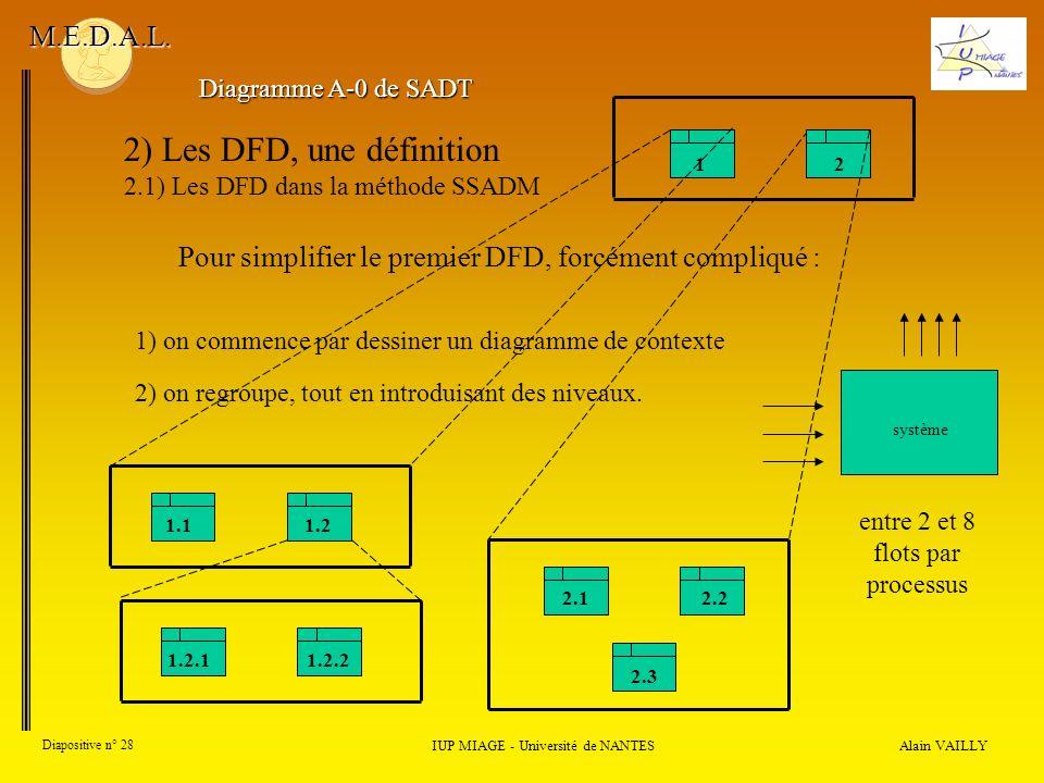 Alain VAILLY Diapositive n° 28 IUP MIAGE - Université de NANTES M.E.D.A.L. 2) Les DFD, une définition 2.1) Les DFD dans la méthode SSADM Pour simplifi