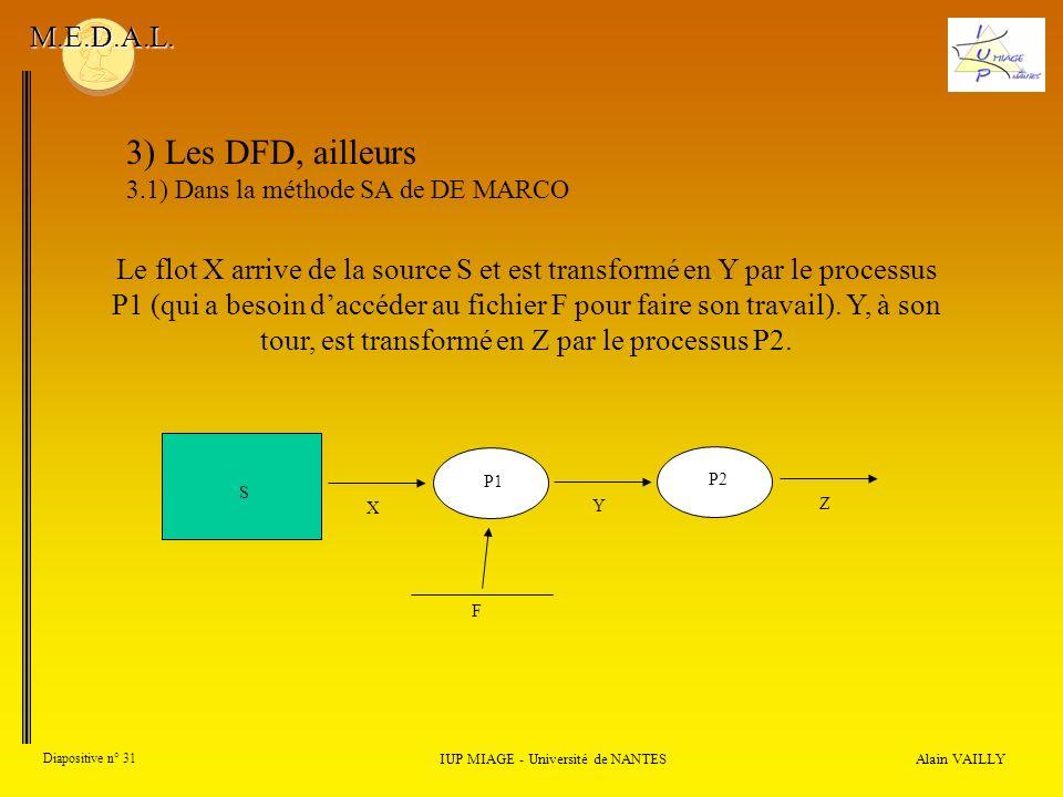 Alain VAILLY Diapositive n° 31 IUP MIAGE - Université de NANTES M.E.D.A.L. 3) Les DFD, ailleurs 3.1) Dans la méthode SA de DE MARCO Le flot X arrive d