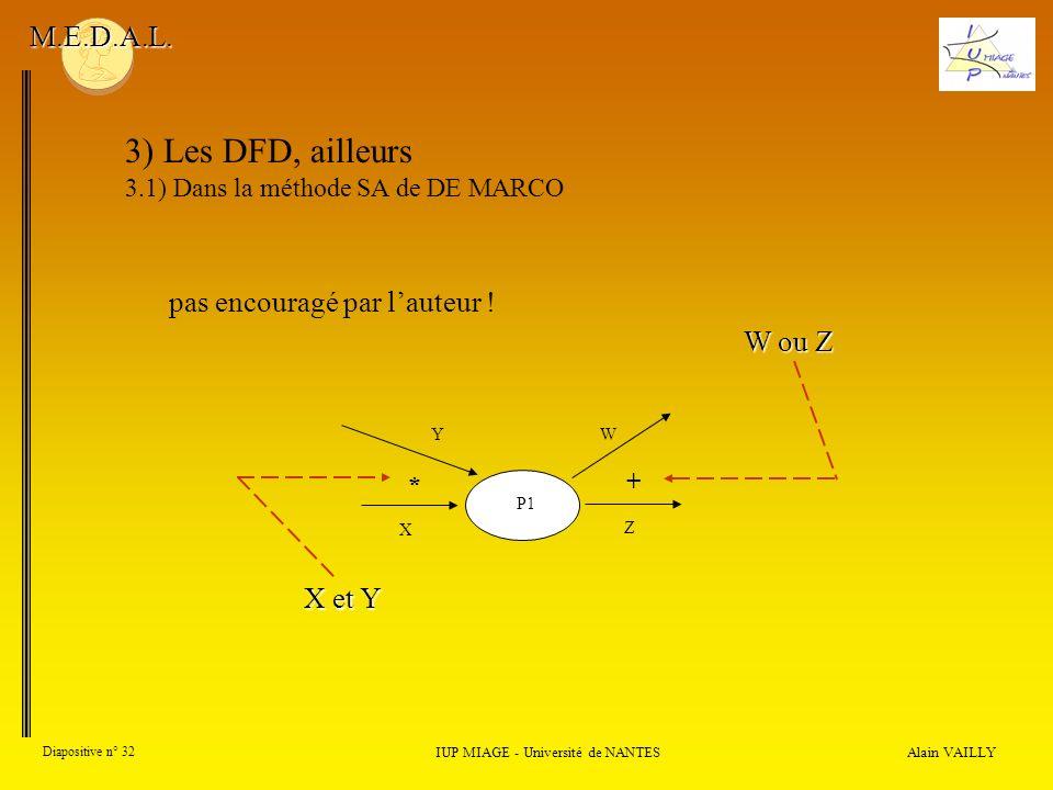 Alain VAILLY Diapositive n° 32 IUP MIAGE - Université de NANTES M.E.D.A.L. 3) Les DFD, ailleurs 3.1) Dans la méthode SA de DE MARCO pas encouragé par