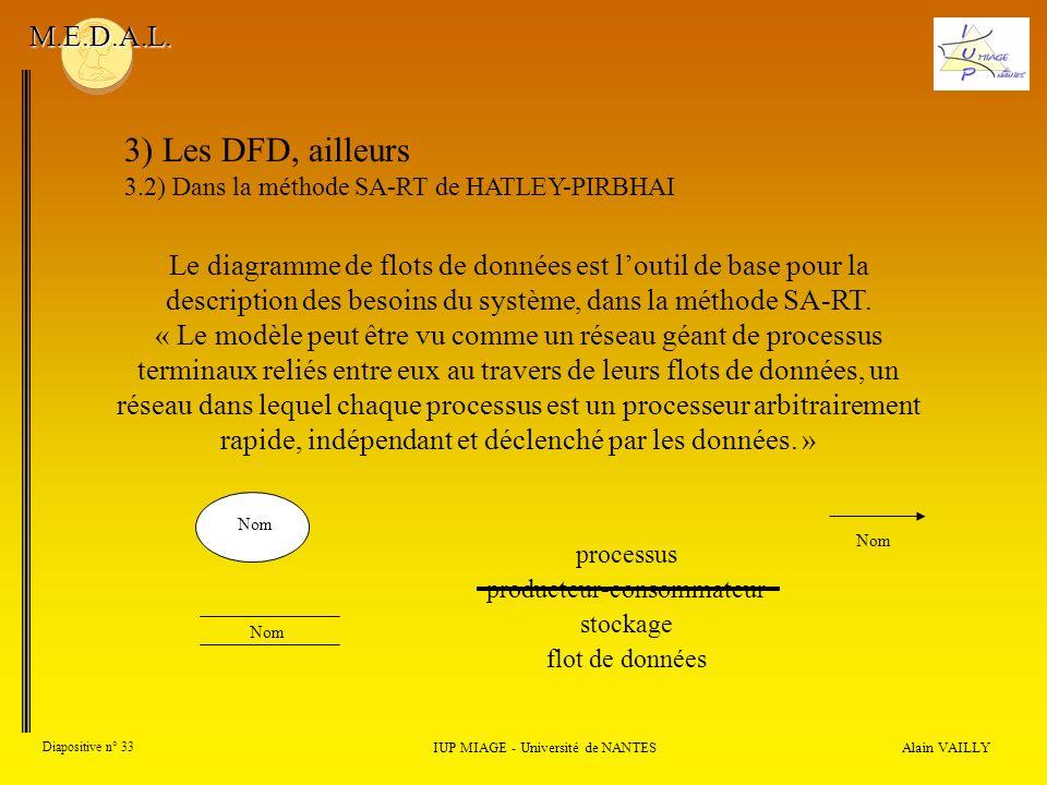 Alain VAILLY Diapositive n° 33 IUP MIAGE - Université de NANTES M.E.D.A.L. 3) Les DFD, ailleurs 3.2) Dans la méthode SA-RT de HATLEY-PIRBHAI Le diagra