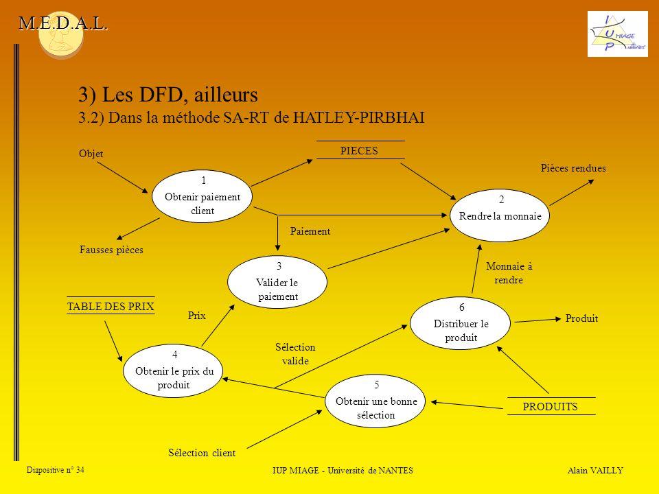 Alain VAILLY Diapositive n° 34 IUP MIAGE - Université de NANTES M.E.D.A.L. 3) Les DFD, ailleurs 3.2) Dans la méthode SA-RT de HATLEY-PIRBHAI PIECES Ob