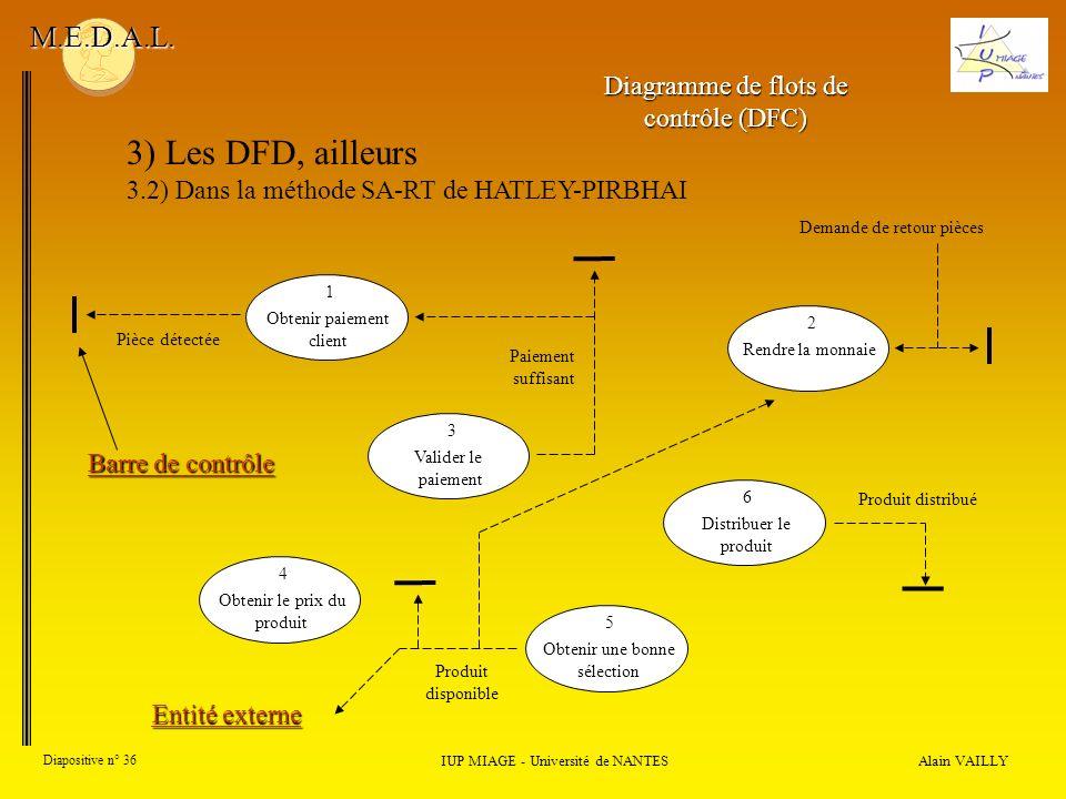 Alain VAILLY Diapositive n° 36 IUP MIAGE - Université de NANTES M.E.D.A.L. Obtenir paiement client 1 Rendre la monnaie 2 Valider le paiement 3 Obtenir