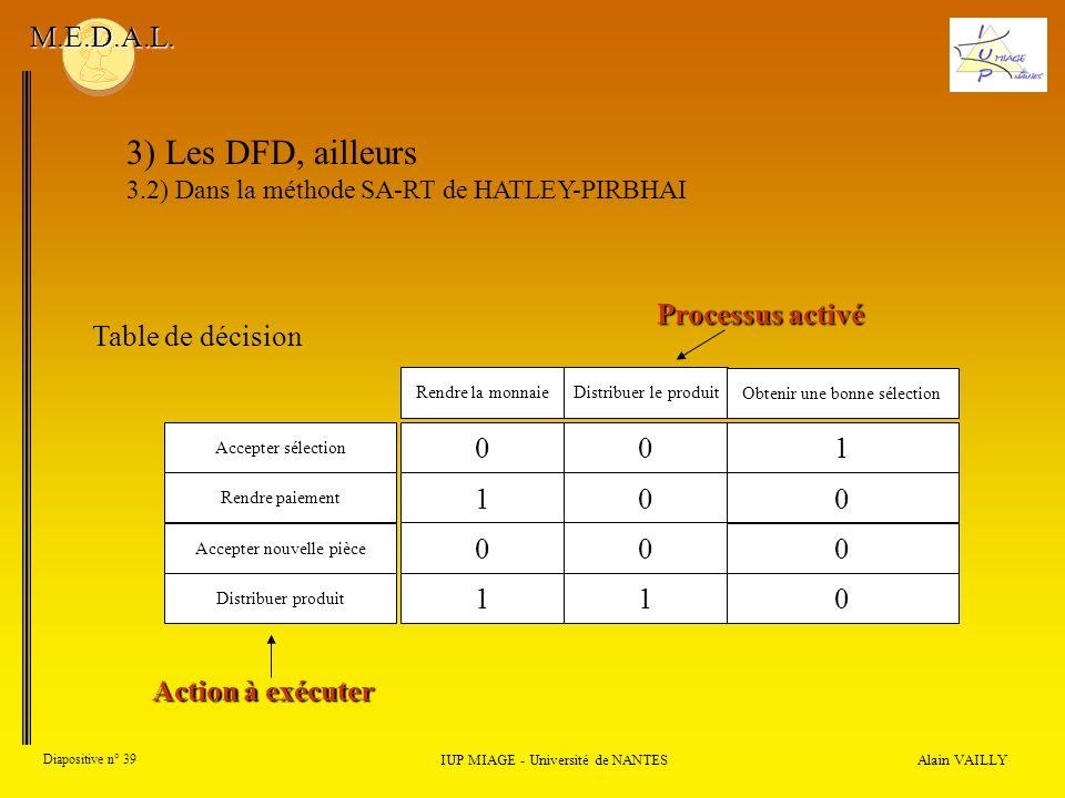 Alain VAILLY Diapositive n° 39 IUP MIAGE - Université de NANTES M.E.D.A.L. 3) Les DFD, ailleurs 3.2) Dans la méthode SA-RT de HATLEY-PIRBHAI Table de