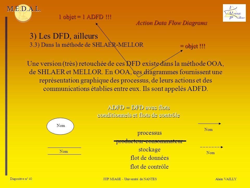 Alain VAILLY Diapositive n° 40 IUP MIAGE - Université de NANTES M.E.D.A.L. 3) Les DFD, ailleurs 3.3) Dans la méthode de SHLAER-MELLOR Une version (trè
