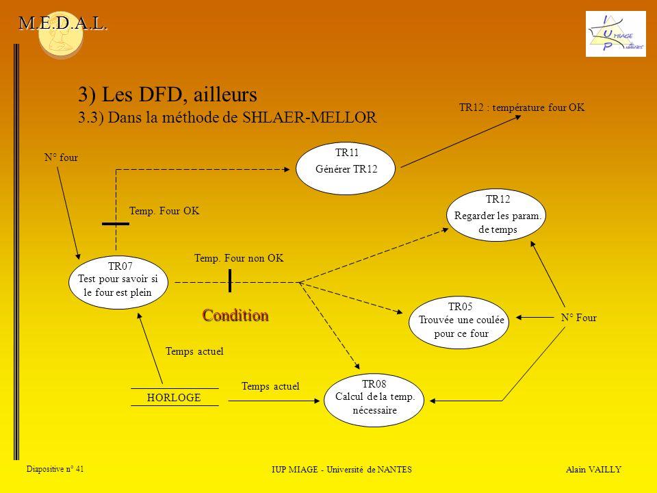Alain VAILLY Diapositive n° 41 IUP MIAGE - Université de NANTES M.E.D.A.L. 3) Les DFD, ailleurs 3.3) Dans la méthode de SHLAER-MELLOR Générer TR12 TR1