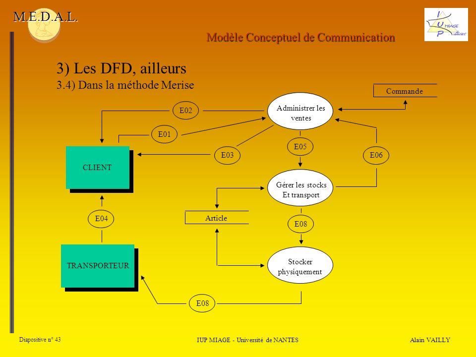 E05 Alain VAILLY Diapositive n° 43 IUP MIAGE - Université de NANTES M.E.D.A.L. 3) Les DFD, ailleurs 3.4) Dans la méthode Merise Administrer les ventes