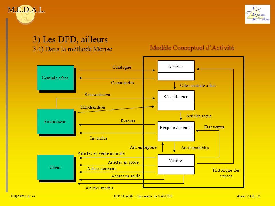 Alain VAILLY Diapositive n° 44 IUP MIAGE - Université de NANTES M.E.D.A.L. 3) Les DFD, ailleurs 3.4) Dans la méthode Merise Historique des ventes Clie