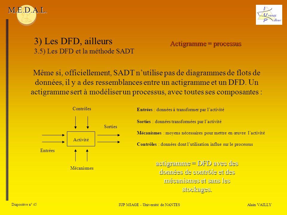 Alain VAILLY Diapositive n° 45 IUP MIAGE - Université de NANTES M.E.D.A.L. 3) Les DFD, ailleurs 3.5) Les DFD et la méthode SADT Même si, officiellemen