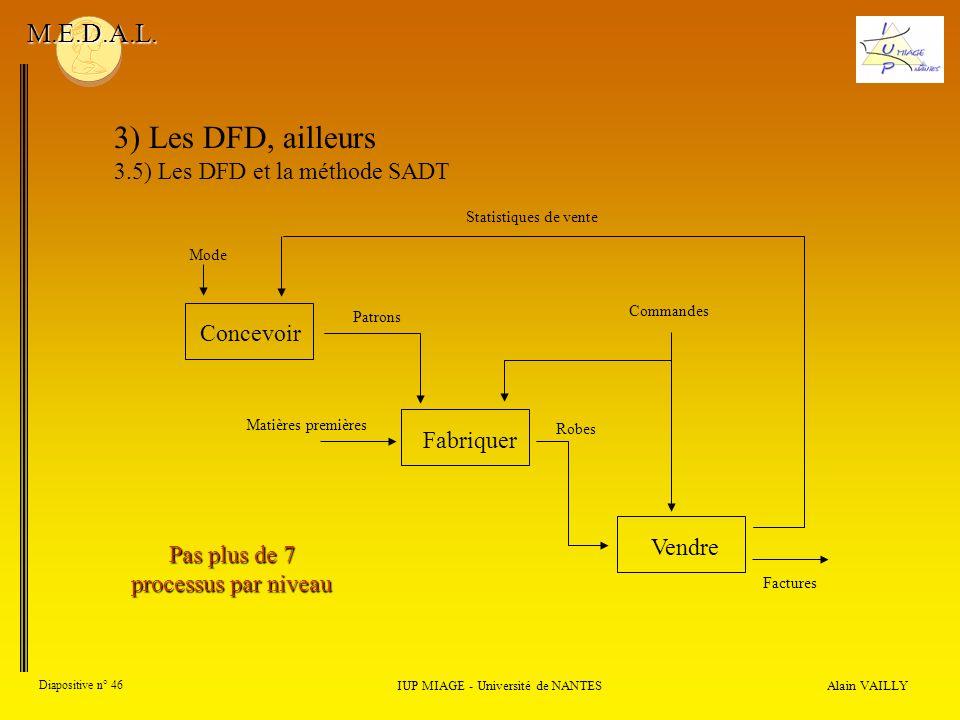 Alain VAILLY Diapositive n° 46 IUP MIAGE - Université de NANTES M.E.D.A.L. 3) Les DFD, ailleurs 3.5) Les DFD et la méthode SADT ConcevoirFabriquerVend