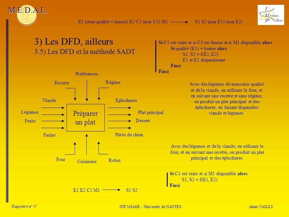Alain VAILLY Diapositive n° 47 IUP MIAGE - Université de NANTES M.E.D.A.L. 3) Les DFD, ailleurs 3.5) Les DFD et la méthode SADT Préparer un plat Epluc