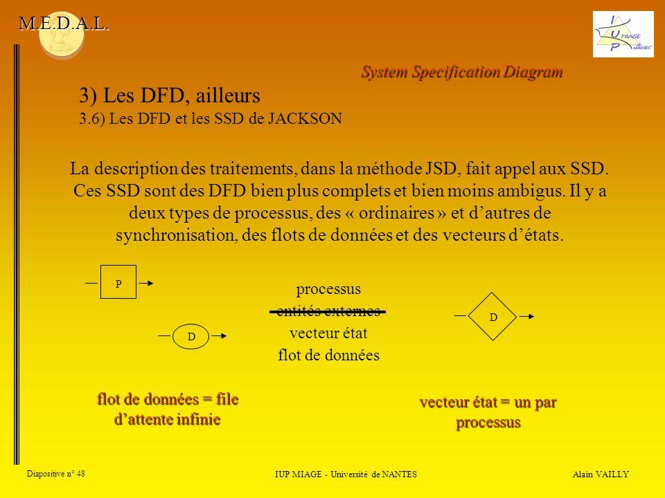 Alain VAILLY Diapositive n° 48 IUP MIAGE - Université de NANTES M.E.D.A.L. 3) Les DFD, ailleurs 3.6) Les DFD et les SSD de JACKSON La description des