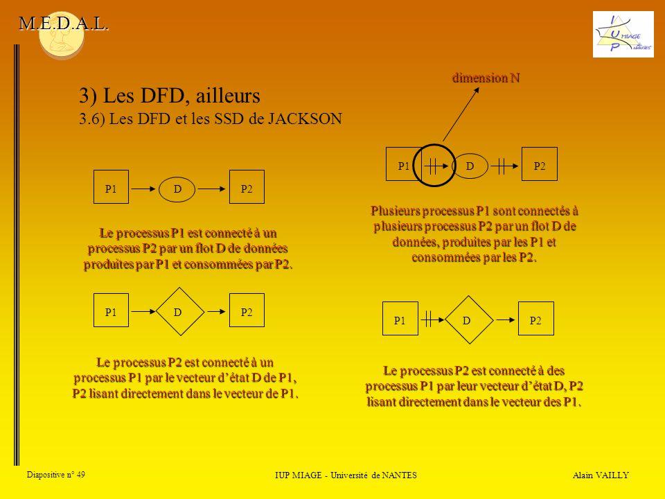 Alain VAILLY Diapositive n° 49 IUP MIAGE - Université de NANTES M.E.D.A.L. 3) Les DFD, ailleurs 3.6) Les DFD et les SSD de JACKSON P1DP2 Le processus