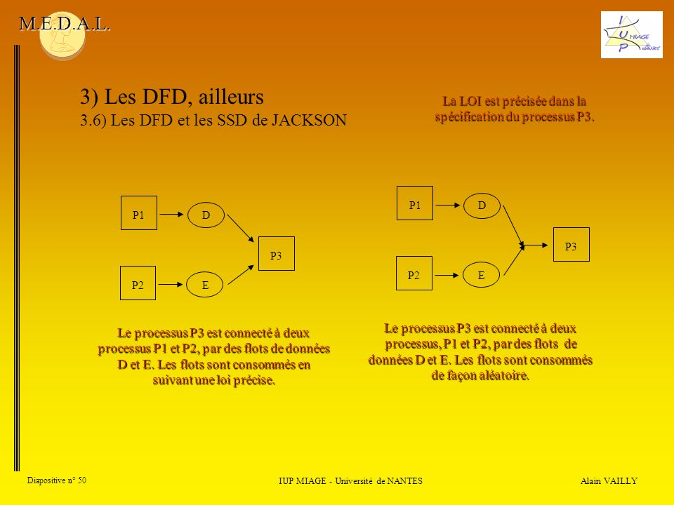 Alain VAILLY Diapositive n° 50 IUP MIAGE - Université de NANTES M.E.D.A.L. 3) Les DFD, ailleurs 3.6) Les DFD et les SSD de JACKSON Le processus P3 est