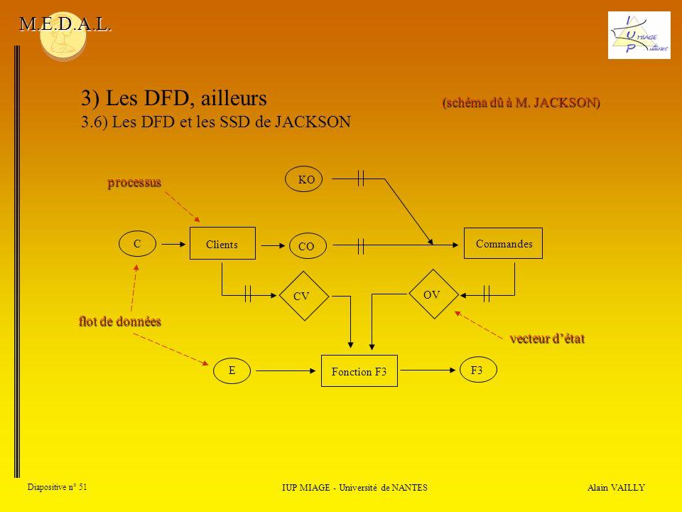 Alain VAILLY Diapositive n° 51 IUP MIAGE - Université de NANTES M.E.D.A.L. 3) Les DFD, ailleurs 3.6) Les DFD et les SSD de JACKSON C Clients Commandes