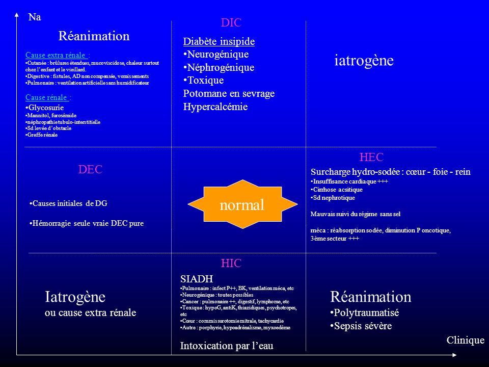 Na Clinique Iatrogène ou cause extra rénale iatrogène Réanimation Polytraumatisé Sepsis sévère SIADH Pulmonaire : infect P++, BK, ventilation méca, et