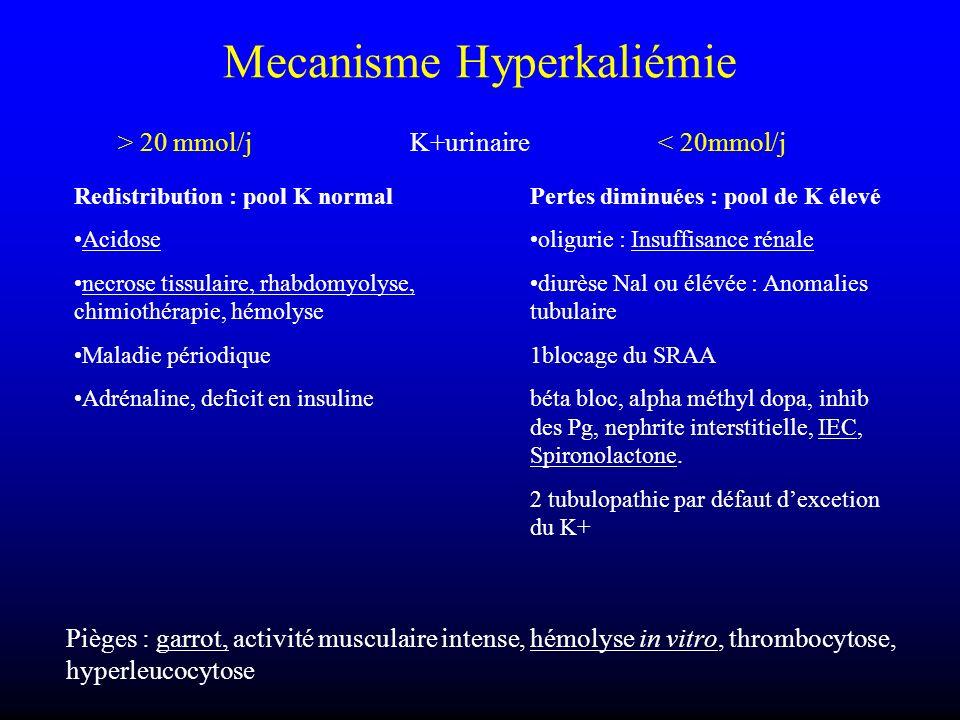 Mecanisme Hyperkaliémie > 20 mmol/j K+urinaire< 20mmol/j Redistribution : pool K normal Acidose necrose tissulaire, rhabdomyolyse, chimiothérapie, hém