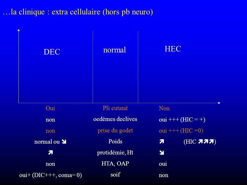 …la clinique : extra cellulaire (hors pb neuro) normal HEC DEC Pli cutané oedèmes declives prise du godet Poids protidémie, Ht HTA, OAP soif Non oui +