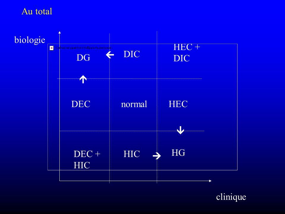 Au total DIC HIC HECDECnormal biologie clinique DG HG DEC + HIC HEC + DIC