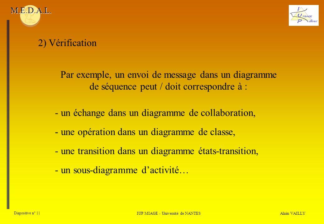 Alain VAILLY Diapositive n° 11 2) Vérification IUP MIAGE - Université de NANTES M.E.D.A.L. - un échange dans un diagramme de collaboration, Par exempl