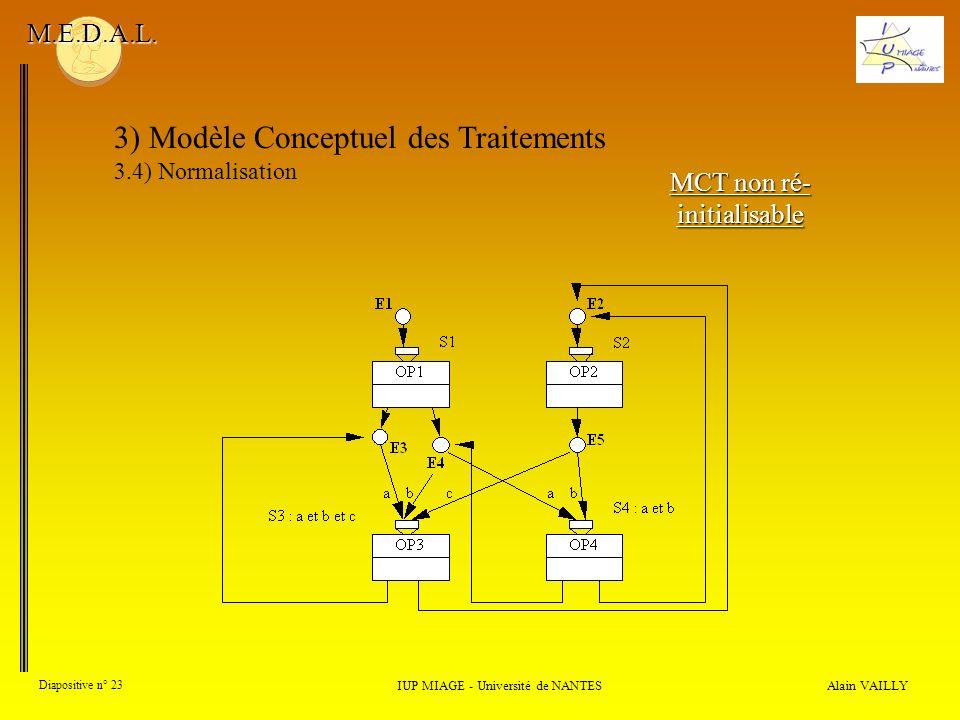 Alain VAILLY Diapositive n° 23 3) Modèle Conceptuel des Traitements 3.4) Normalisation IUP MIAGE - Université de NANTES M.E.D.A.L. MCT non ré- initial