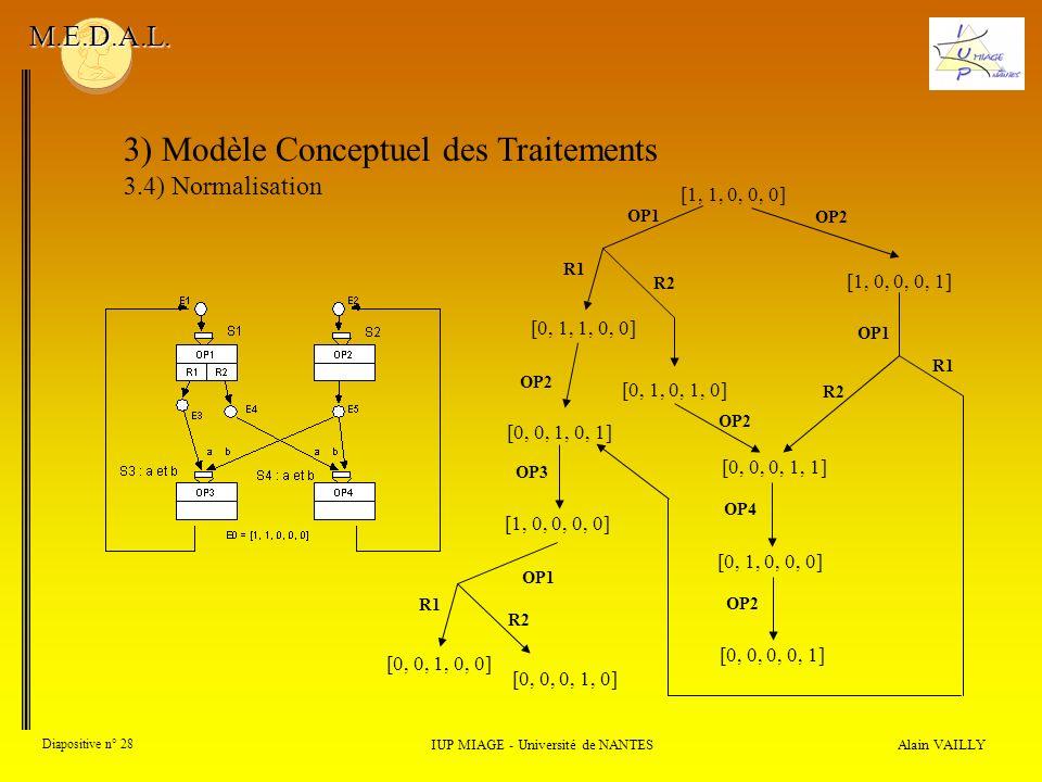 Alain VAILLY Diapositive n° 28 3) Modèle Conceptuel des Traitements 3.4) Normalisation IUP MIAGE - Université de NANTES M.E.D.A.L. [1, 1, 0, 0, 0] [0,
